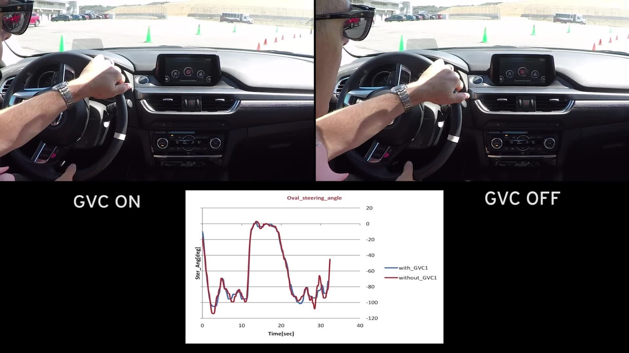 2016 Mazda6 With and Without G-Vectoring Control